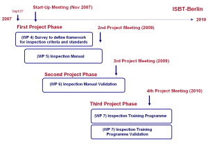 project management documents workplan gr