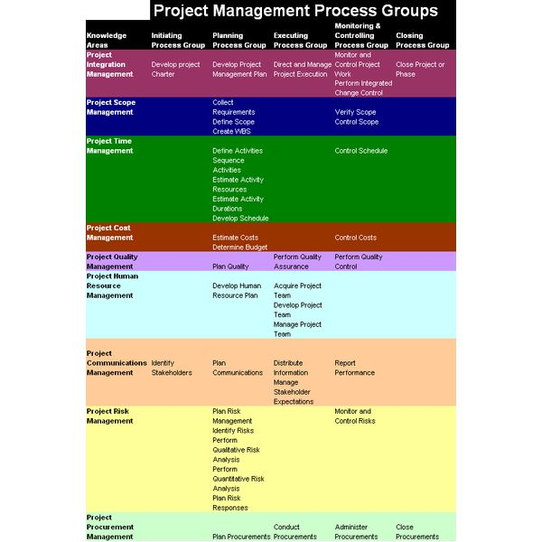 project management forms