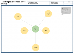 project plan outline the project business model profile