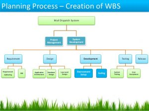 project scope examples project management cycle and ms project by subodh kumar pmp