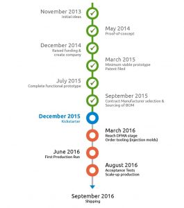 project timeline example abbfabfaaaffa original