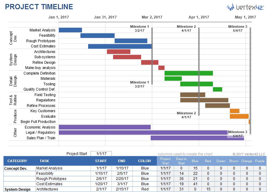 Project Timeline Template Word Template Business - Timeline templates for word