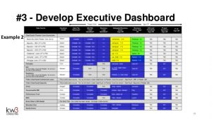 project update template effective executive status reporting webinar by kw consulting
