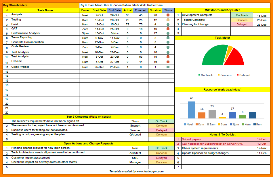 Status Update Template Powerpoint Agile Project Status Reports - Project update template