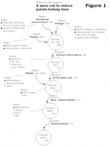 provisional patent application example patentappdrawingrecipe with results and process labels