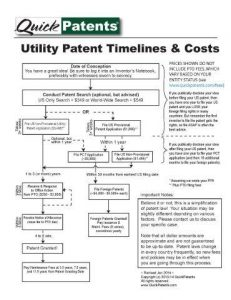 provisional patent example qp ua timelines