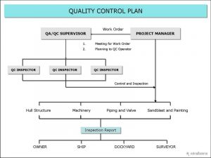 quality control plan qc plan