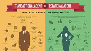 real estate business plan transaction vs relational