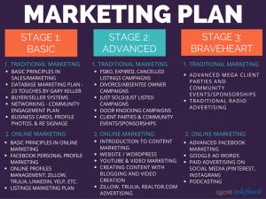 real estate listing marketing plan theonlyrealestatemarketingplanbygeorgecuevas