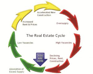 real estate thank you notes market cycle you rants group