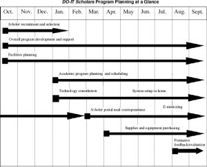 recruitment plan template do it scholars program planning at a glance graph