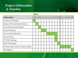 research plan example deliverables