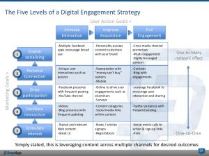research plan example digital engagement steps to build analyze measure your digital engagement strategy
