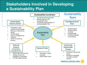 research plan template mapd iclei sustainability toolkit