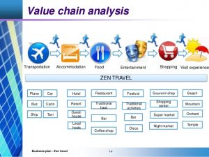 restaurant marketing plan jennifer vu huongzen travel business plan