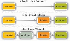 retailing business plan product distribution
