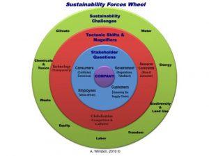 retailing business plan winston wheel