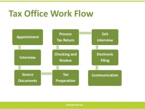 return policy template tax office operations