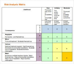 risk analysis template risk analysis matrix