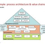 risk management plan example process architecture part i