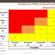 risk management plan template healthcare fmea criticality matrix