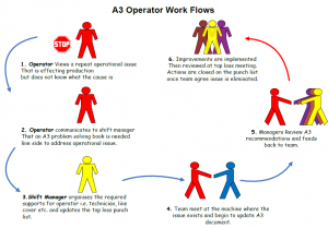 roles and responsibilities template a problem solving workflow