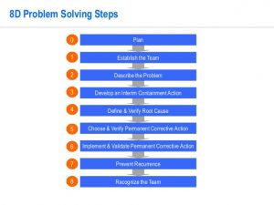 root cause analysis forms d problem solving template by operational excellence consulting