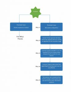 root cause analysis forms root cause analysis template