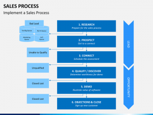 sales business plan template sales process slide