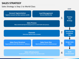 sales business plan template sales strategy slide