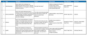 sales goals template example buyer funnel