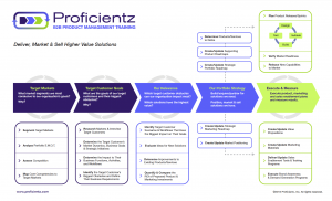 sales goals template proficientz product management framework rgb
