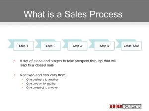 sales goals template sales prospecting module ideal sales process