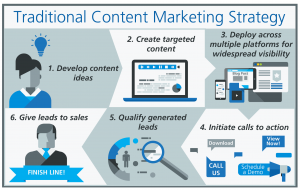 sales plan example content marketing strategy traditional