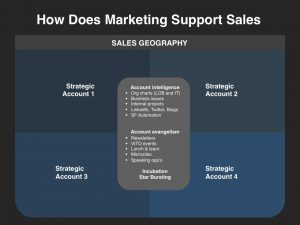 sales plan example demand creation planning template support sales