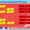 sales plan example real estate development asset management