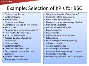 sales strategies template balanced scorecard brief understanding
