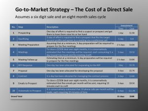 Sales Strategies Template Go To Market Strategy The Cost Of A Direct Sale
