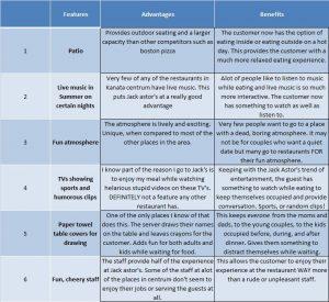 sales strategies template untitled