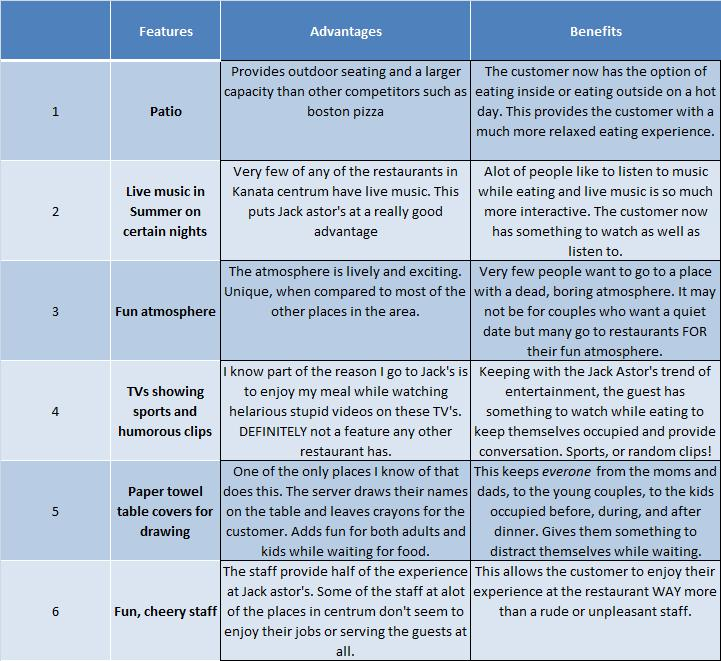 sales strategies template