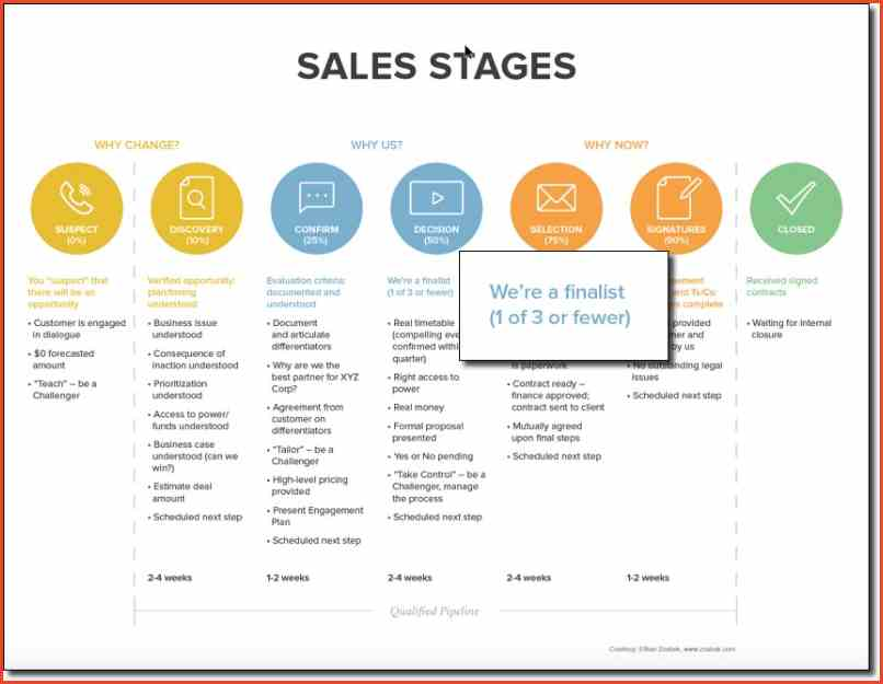 sales strategy example