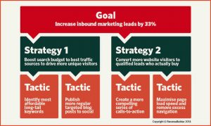 sales strategy example sales strategy example goal strategy tactics second example