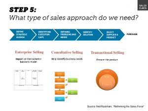 sales strategy example sales strategy workshop slideshare