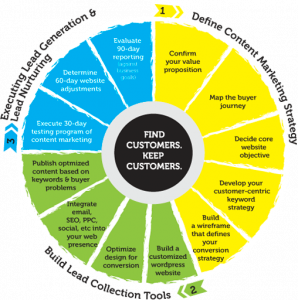 sales strategy template mc wheel methodology