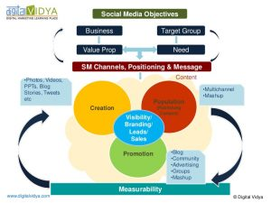 sales strategy template social media marketing strategy framework diagram