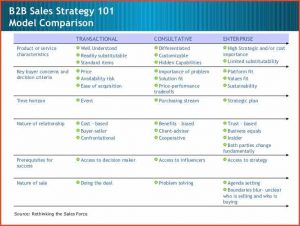 sample birth plans sales strategy example sales sales management sales strategy cb