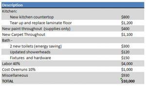 sample budget plans rental property business plan construction costs