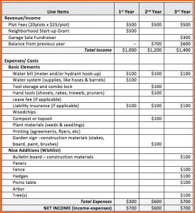 sample budget sheet sample budget sheet