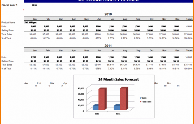 sample budget template sales projection template sales forecast template
