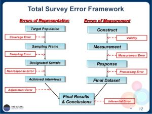 sample case study total survey error institutional research a case study of the university experience survey